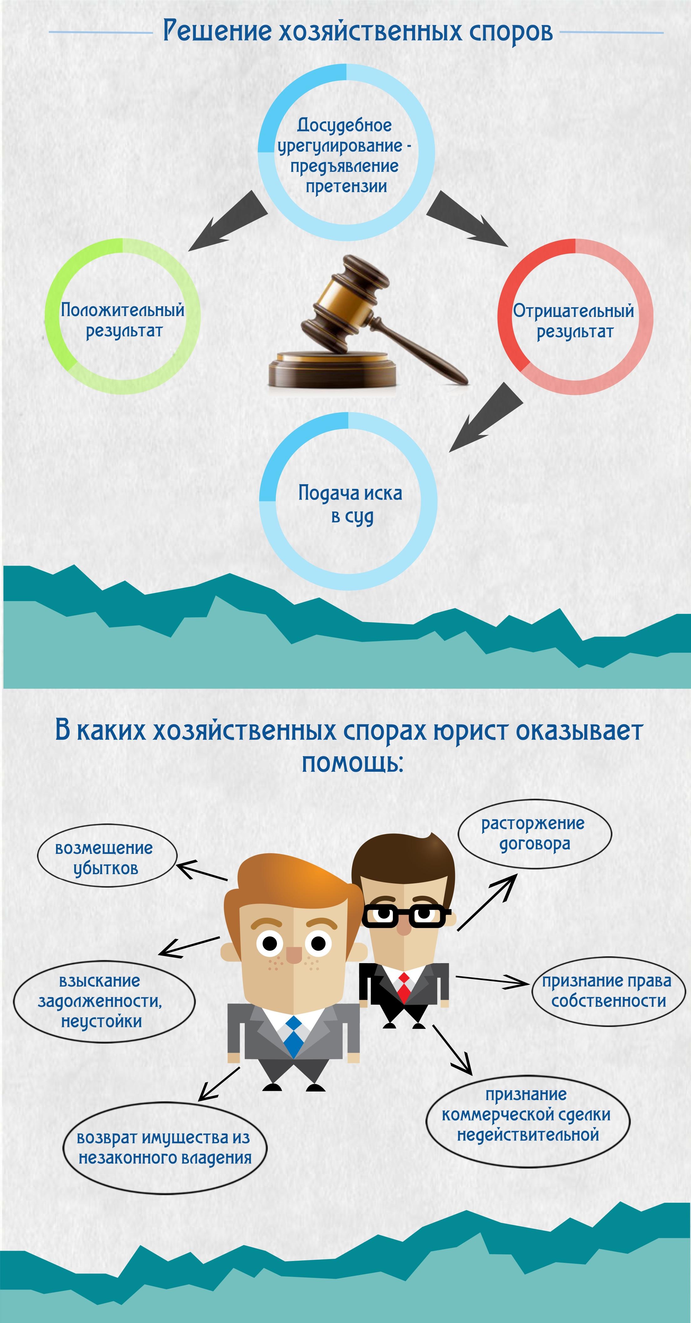 услуги юриста по разрешению хозяйственных споров