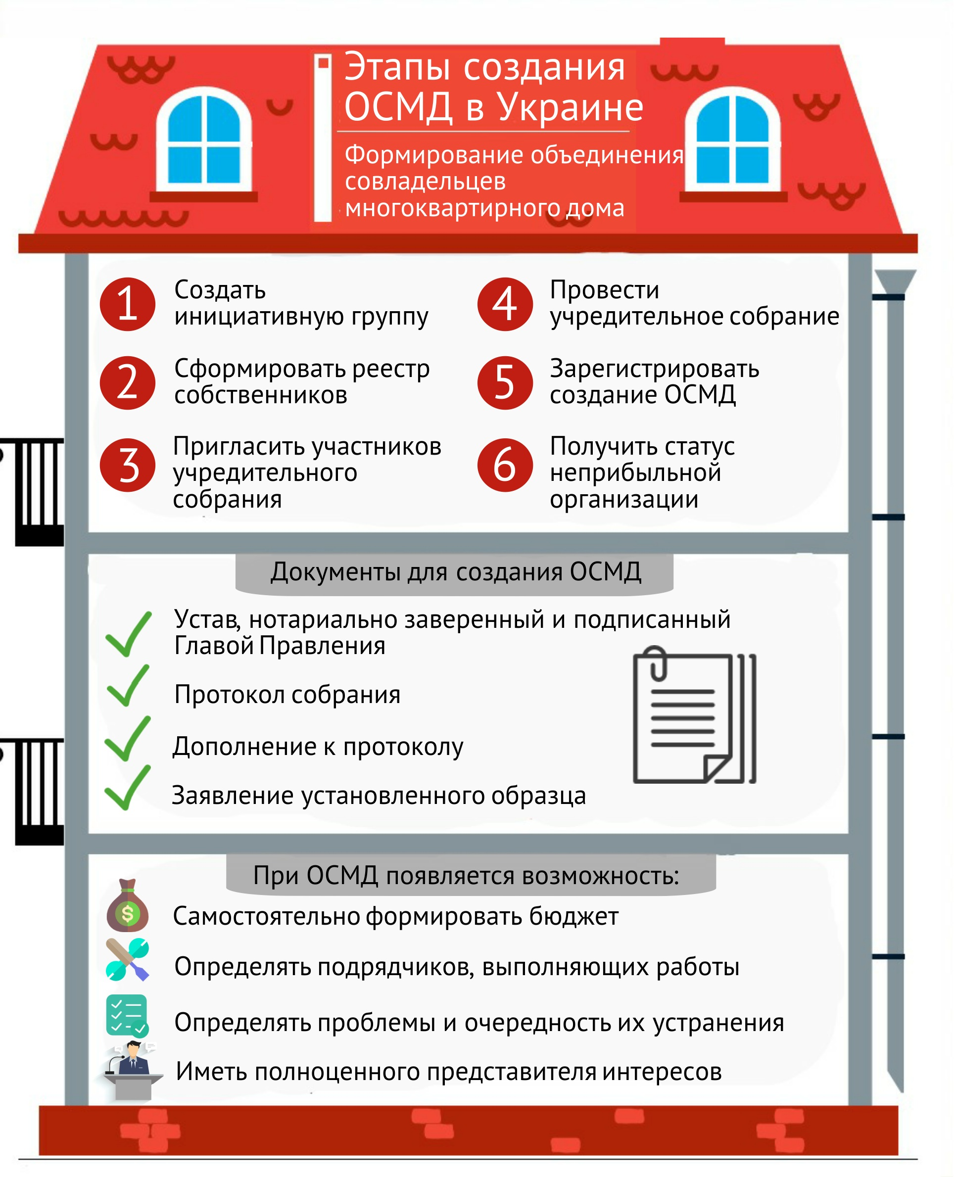 общество совладельцев многоквартирных домов в Украине